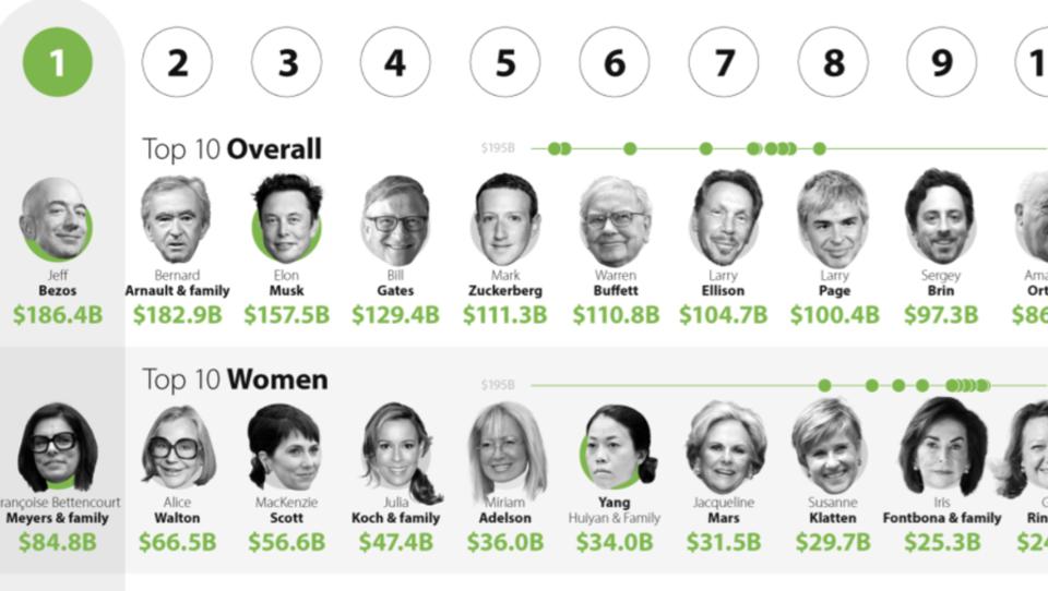 Geheim-Akte enthüllt: Während die Mittelschicht ärmer wird, zahlen Super-Reiche keine Steuern