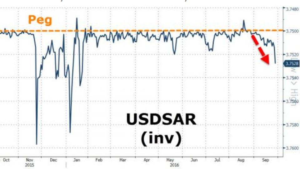 Saudi-Arabien unter Druck: Währung und Aktienkurse brechen ein