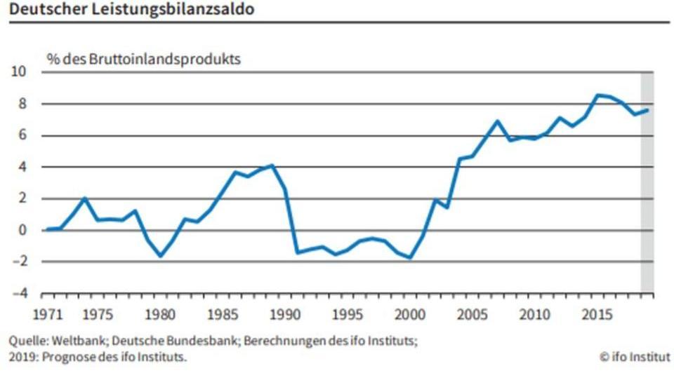 Deutschland mit weltweit größtem Exportüberschuss