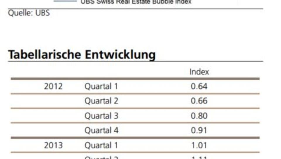 Schweiz: Ende des Immobilien-Booms in Sicht