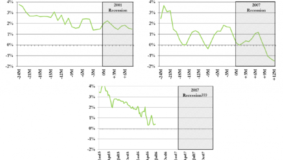 Ökonom: Sinkende Restaurant-Umsätze kündigen Rezession in den USA an