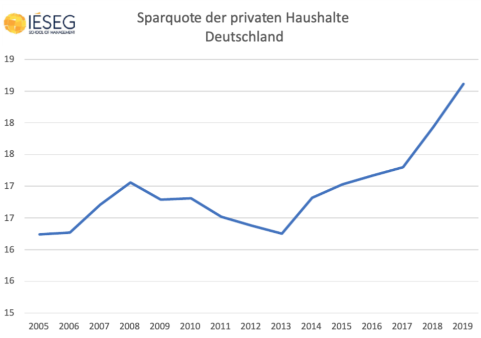Sparquote-deutsche-Haushalte-5d7a5ac0805e7-5d7a5ac080c26.png