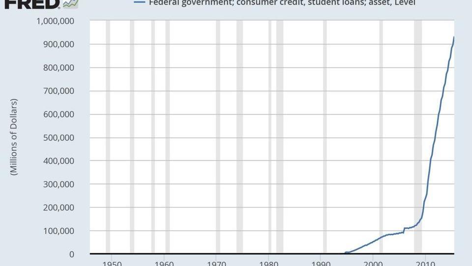 Obamas traurige Wirtschafts-Bilanz in acht Charts