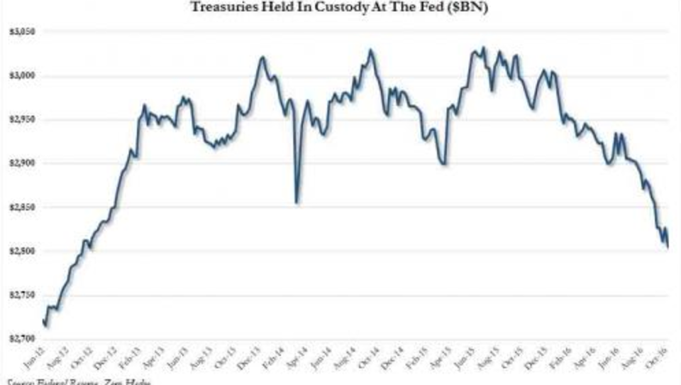 Gegen den Dollar: China verkauft in großem Umfang US-Staatsanleihen