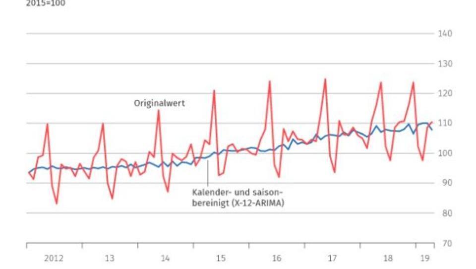 Einzelhandel: Umsatz steigt aufgrund des guten Ostergeschäfts deutlich