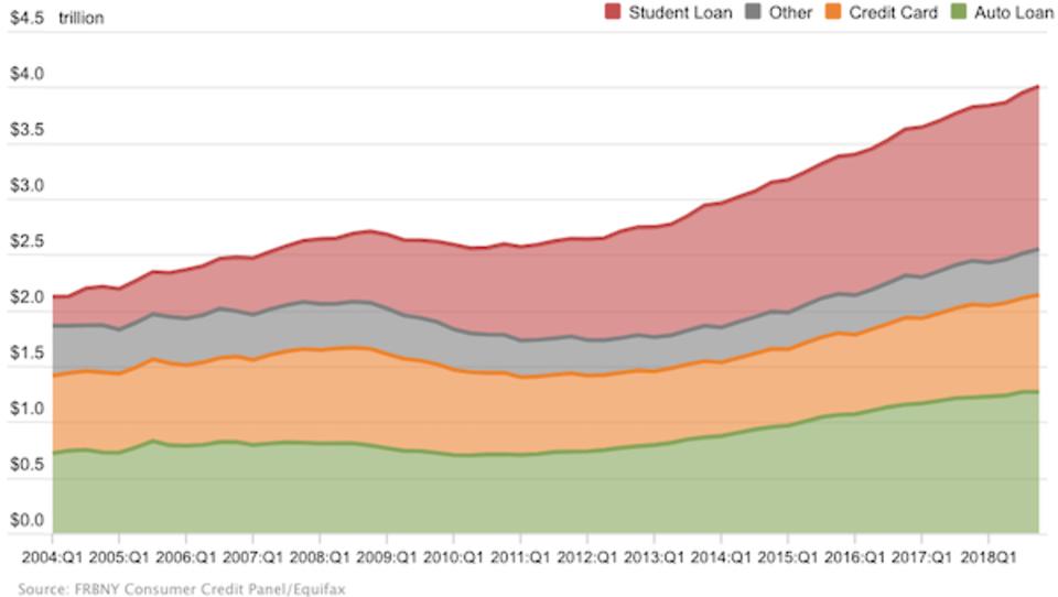 USA: Immer mehr Studenten können ihre Schulden nicht bezahlen