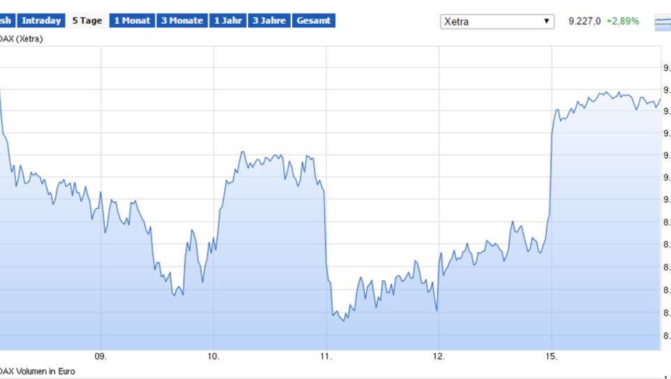 Europas Börsen melden deutliche Gewinne