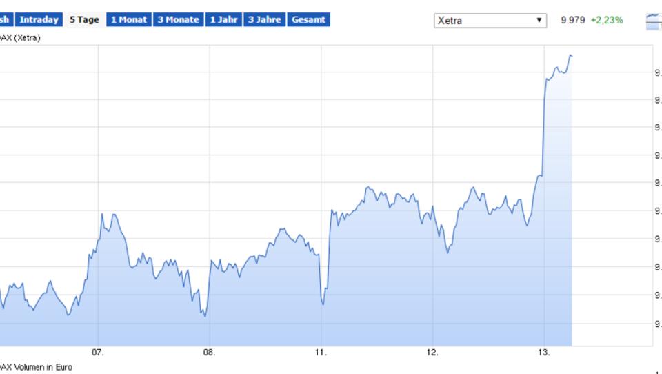 Börsen weltweit im Plus