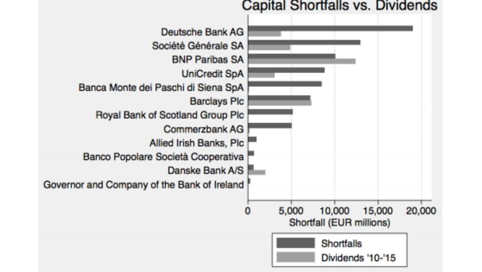 Zu hohe Dividenden: Aktionäre treiben Banken in den Ruin