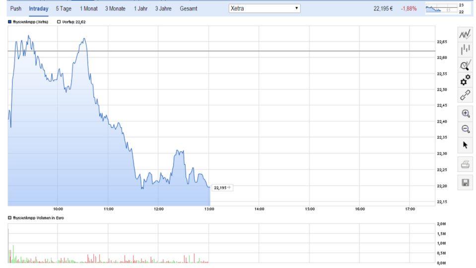 Turbulenzen bei Tata belasten ThyssenKrupp