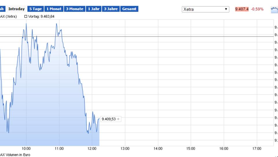 Europas Börsen in der Verlustzone, Autowerte unter Druck