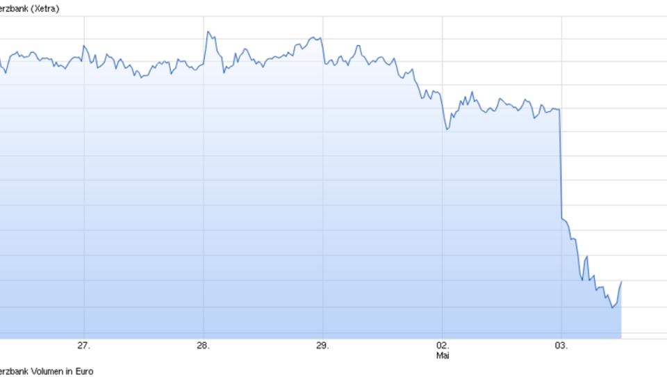 Dax verliert deutlich: Bank-Aktien in Europa unter Druck