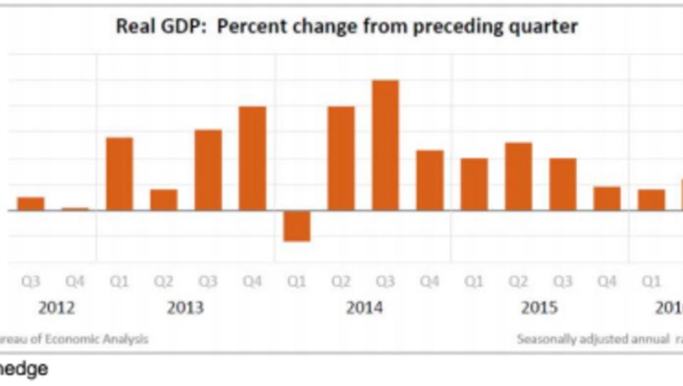 Zins-Erhöhungen abgeblasen: USA steuern auf eine Rezession zu