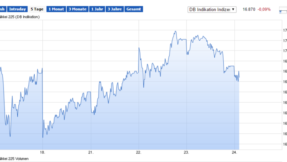 Dax startet mit Verlusten, Handel in Asien schwach