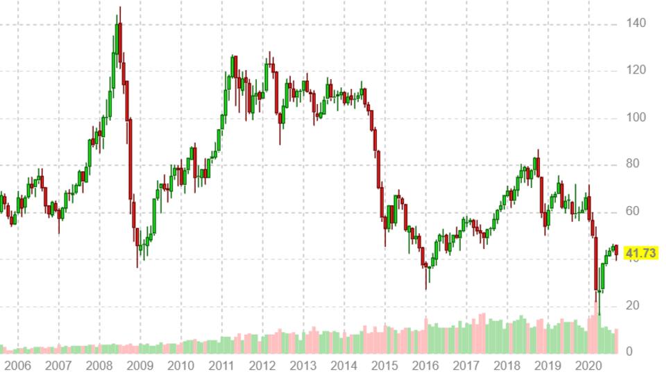 Libyen verdreifacht seine Ölproduktion - Weltmarktpreise sacken deutlich ab