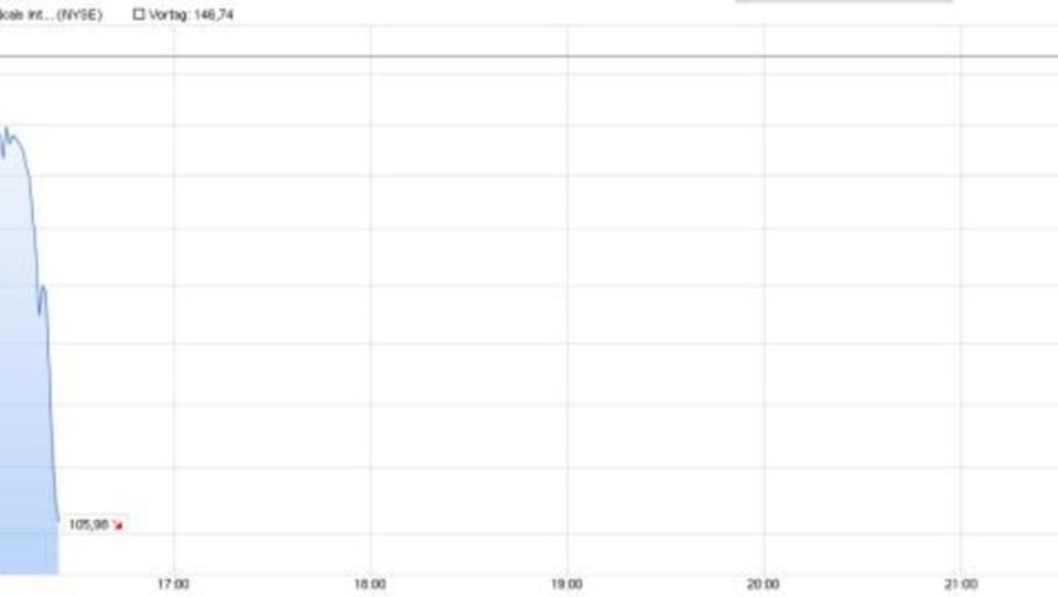 Nach Kurssturz: Investor verliert hunderte Millionen innerhalb von Sekunden
