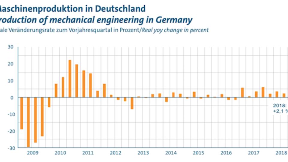Deutsche Maschinenbauer erwarten ein schwieriges Jahr