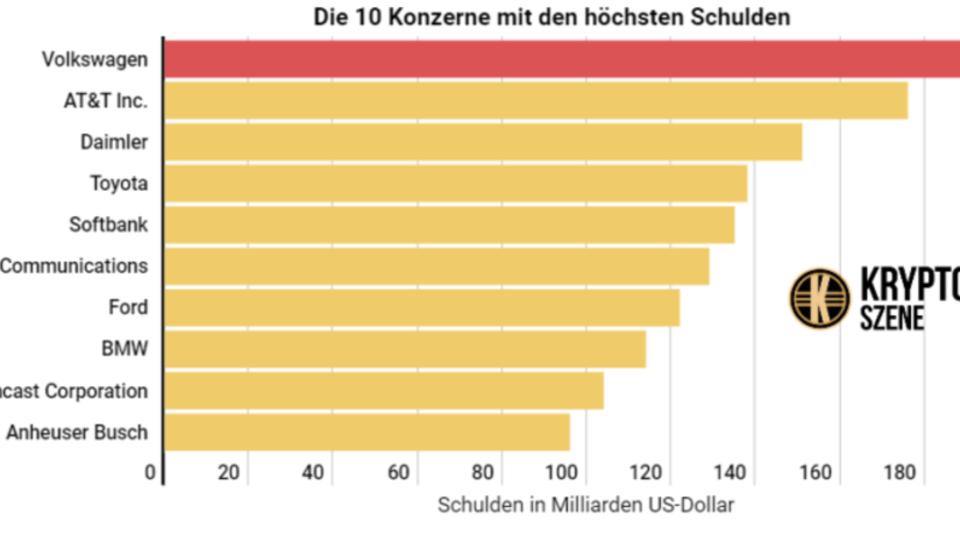 VW ist das am höchsten verschuldete Unternehmen der Welt