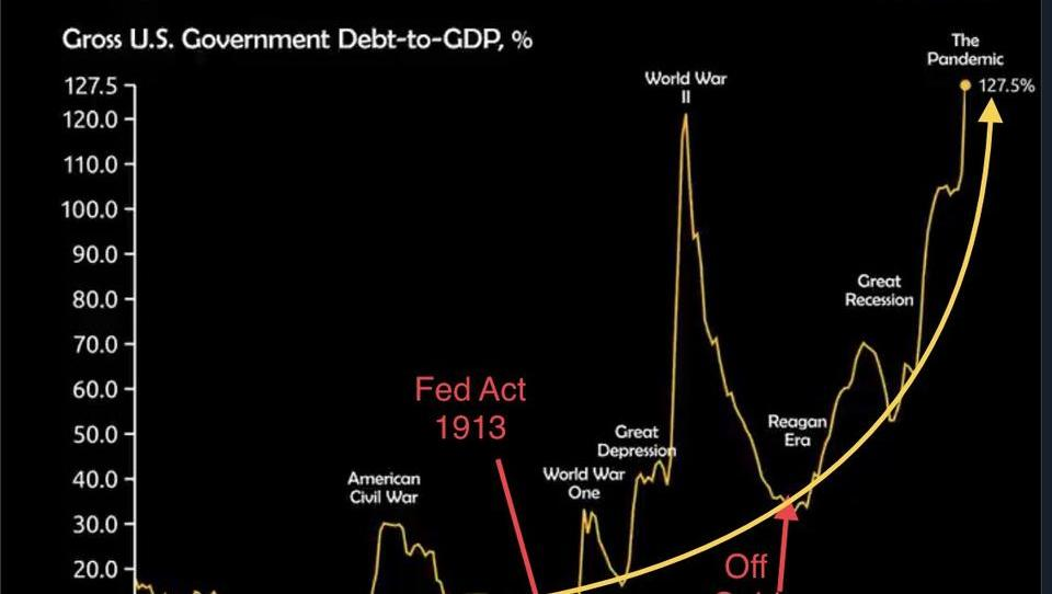 Was sagt uns diese Schuldengrafik der USA?