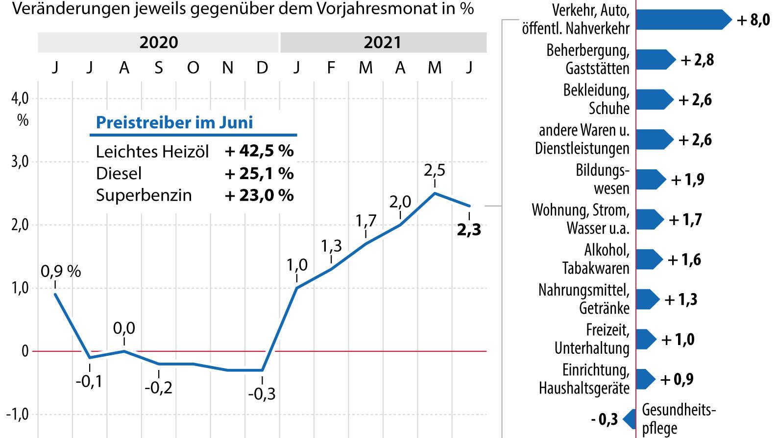 Bundesbank-Chef Weidmann erwartet Inflationsrate von 5 Prozent