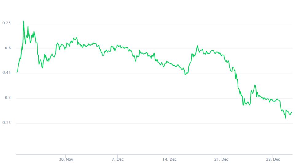 Bitcoin-Rivale Ripple crasht um 50 Prozent in einer Woche