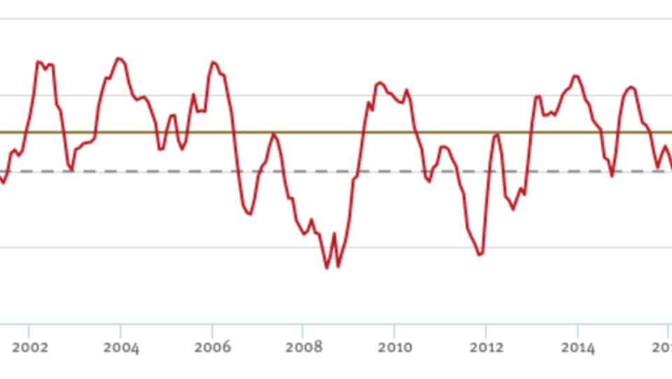 ZEW: Deutschlands Konjunktur hat sich deutlich eingetrübt
