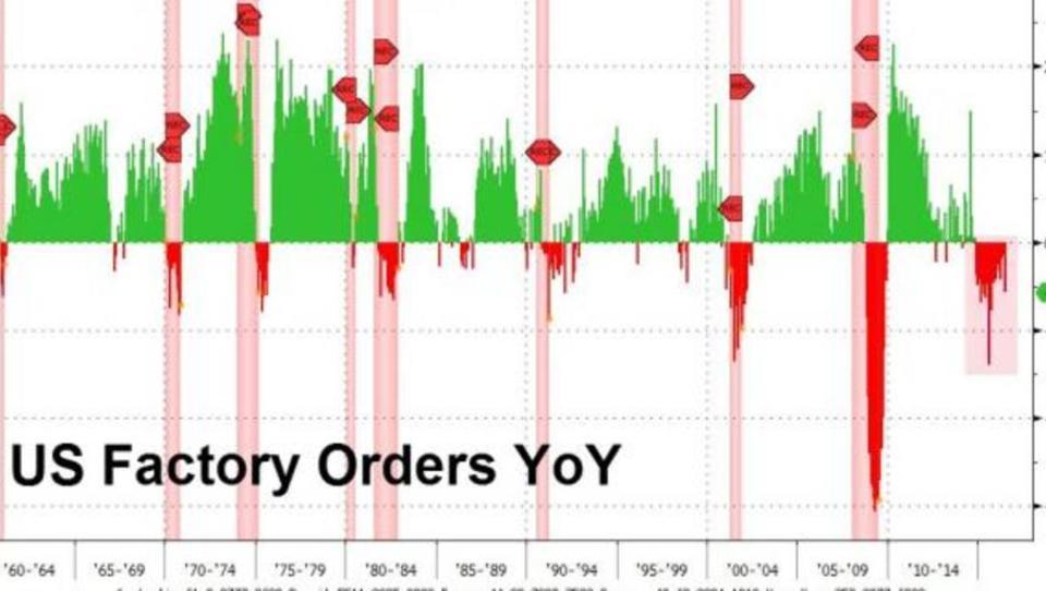US-Industrie in der Rezession: Auftrags-Einbruch setzt sich im Juni fort