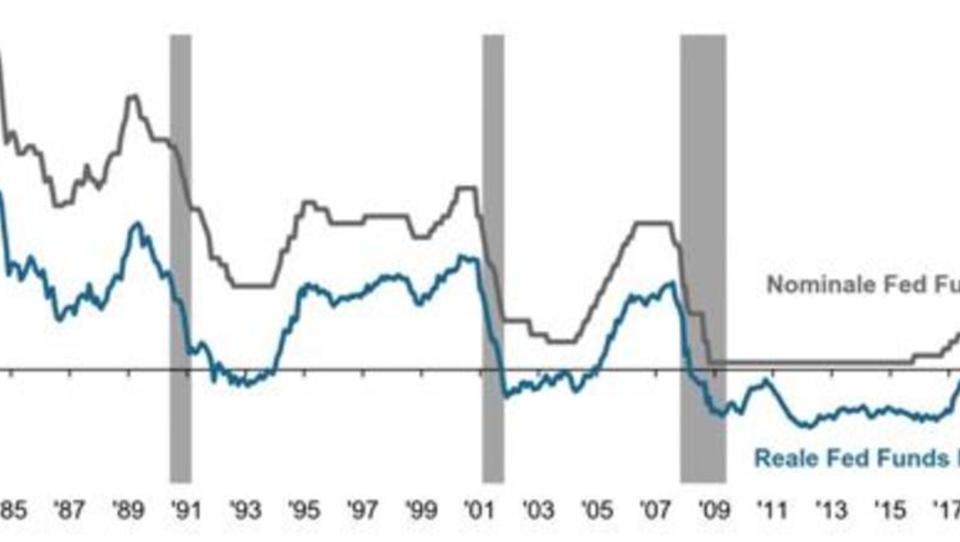 Hohe Schuldenstände verhindern weitere Leitzins-Anhebungen