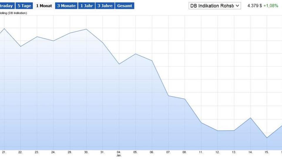 Nach China-Intervention: Kupfer-Preis steigt