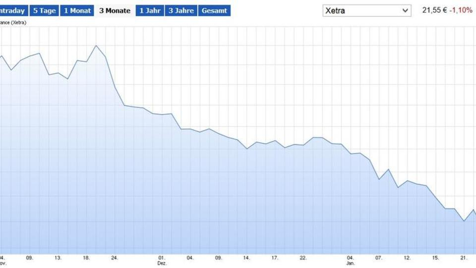 Mini-Zinsen sorgen bei Vienna Insurance für Verluste