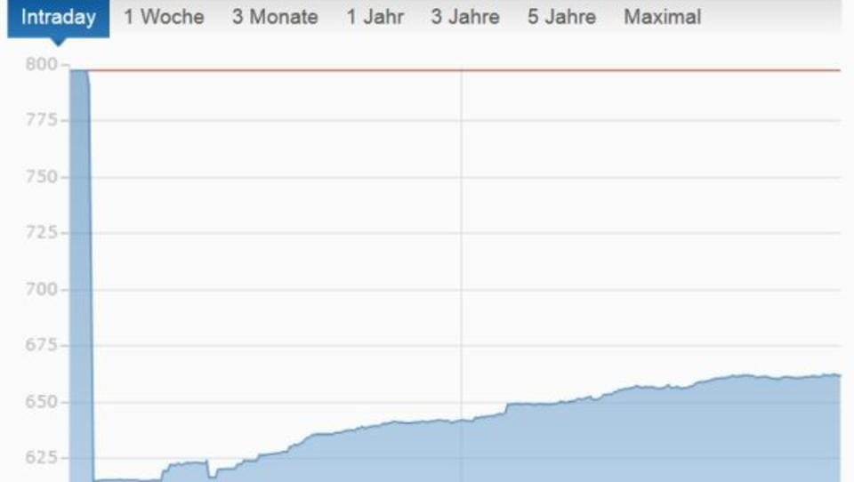 Athener Börse stabilisiert sich nach Rekord-Absturz