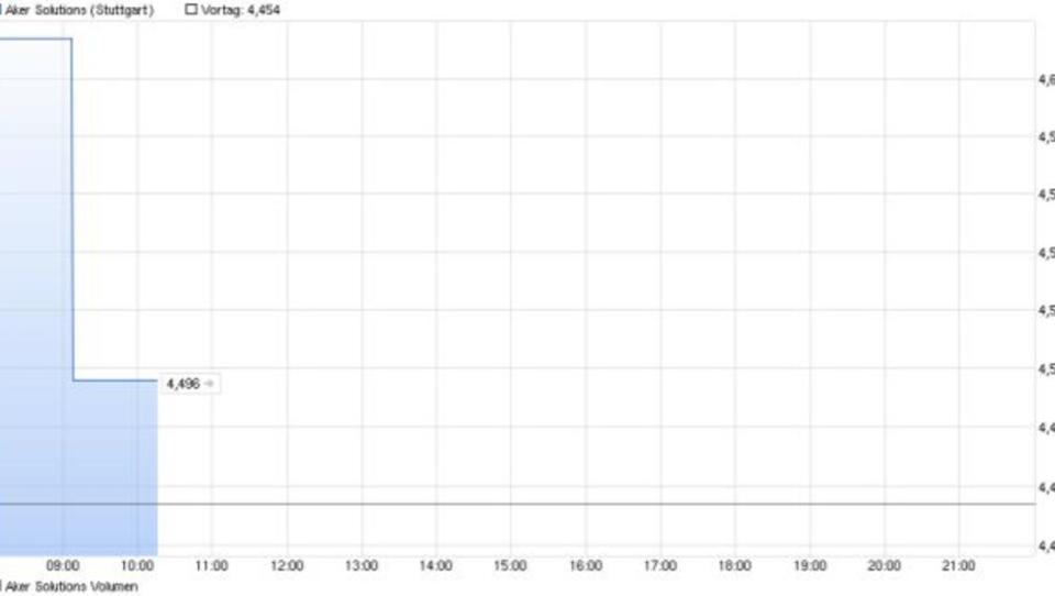 Aktien von Öldienstleister Aker Solutions verlieren an Wert