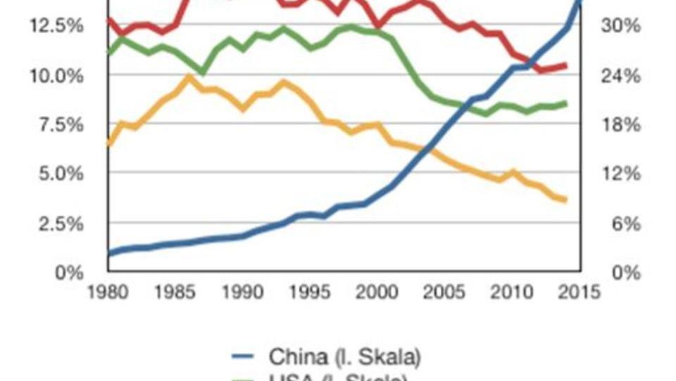 Wenn China sich auf einen Währungs-Krieg einlässt, verliert Europa