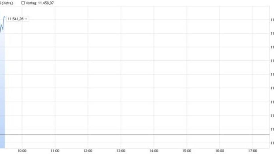 Dax legt um 0,4 Prozent zu
