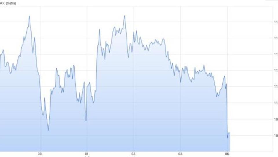 Börse: Dax verliert deutlich