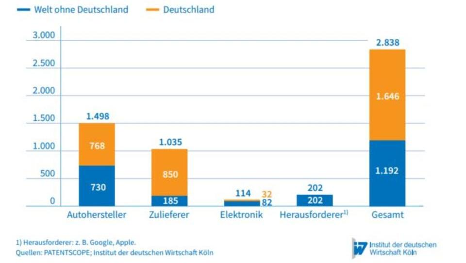 Deutsche Unternehmen kämpfen um die Zukunft des Automobils