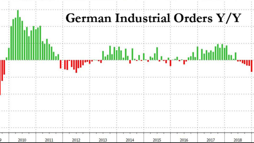 Maschinenbau verzeichnet Einbruch der Nachfrage