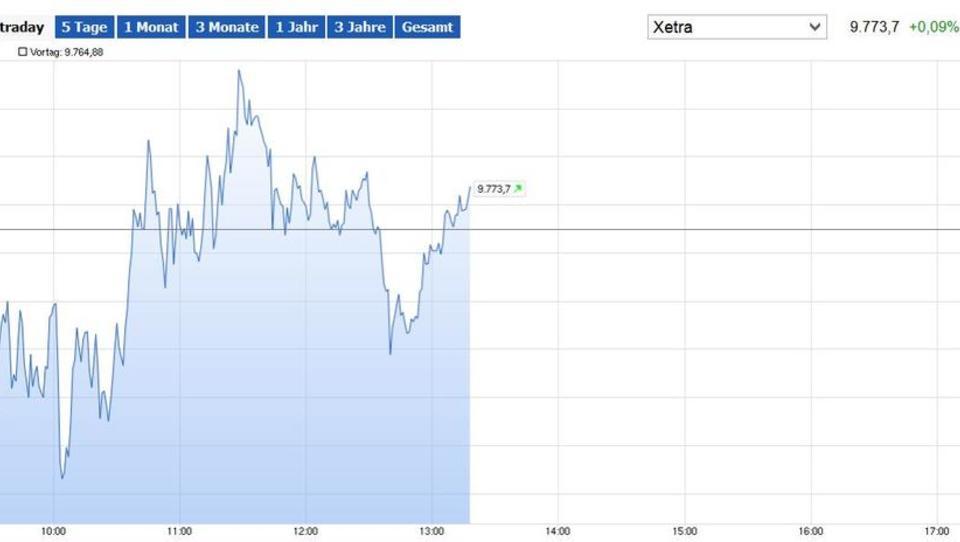 Börse: Dax startet mit Verlusten