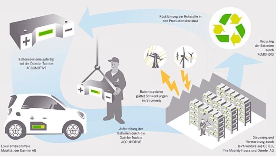 Batterie-Recycling von Elektroautos ermöglicht effizientere Nutzung von Ökostrom