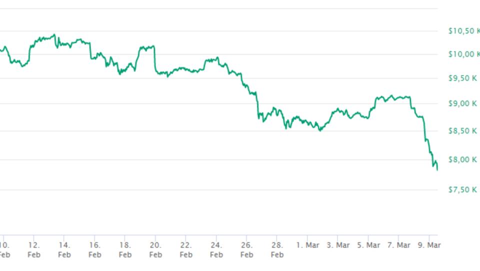 Bitcoin schützt nicht gegen Corona, Preis stürzt unter 8.000 Dollar