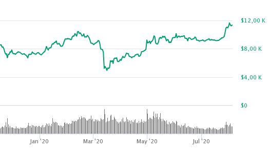 Bitcoin steigt auf höchsten Stand seit elf Monaten