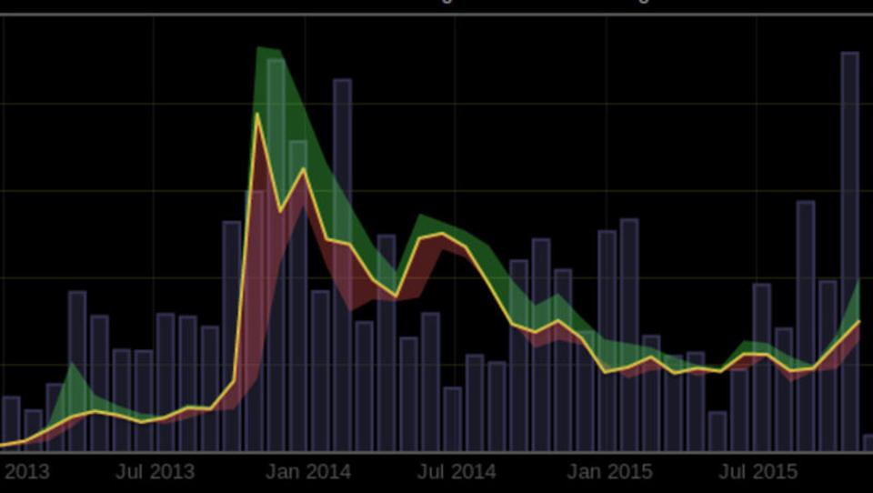 Warum steigt der Bitcoin-Kurs?