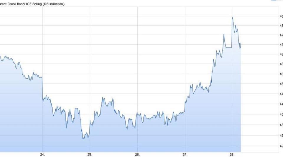Börsen-Rally: Rekordanstieg bei Öl-Preisen