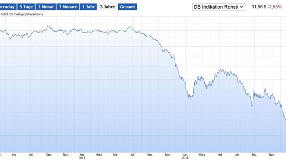 Ölpreis-Verfall: Opec bittet Russland um Zusammenarbeit