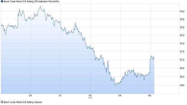 Erholung auf Rohstoffmärkten bleibt aus