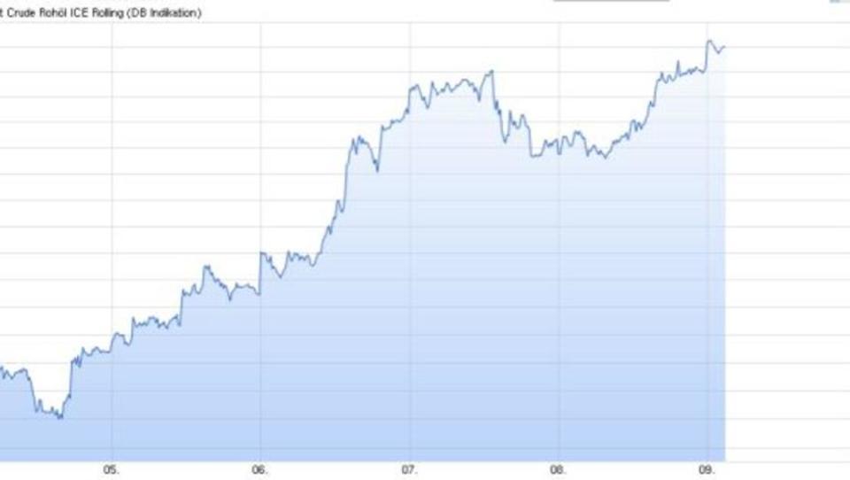 Ölpreis hält sich über 50-Dollar-Marke