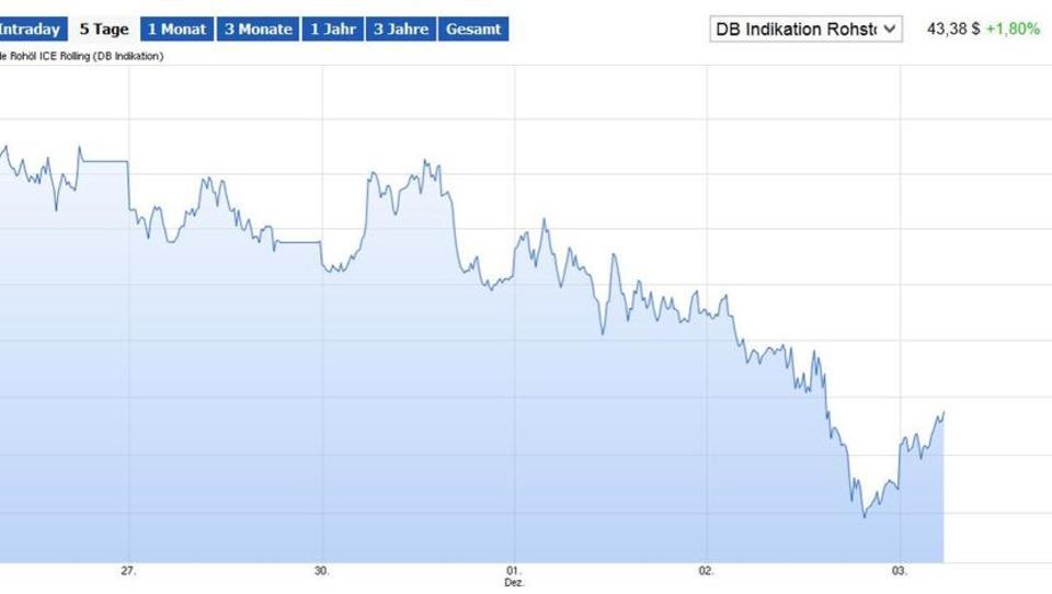 Unsicherheit an den Börsen: Ölpreis und Yuan stürzen ab