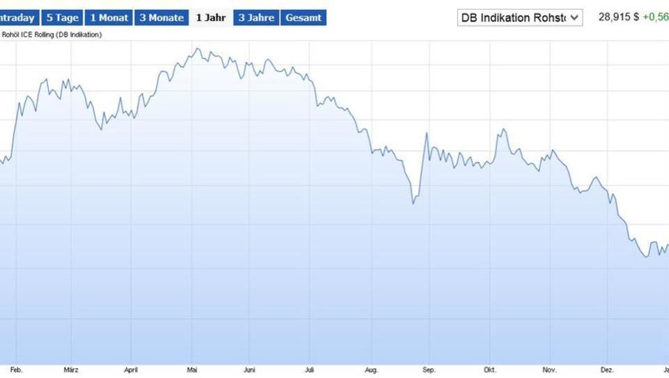 """Energie-Agentur: Ölmarkt """"ertrinkt"""" im Überangebot"""