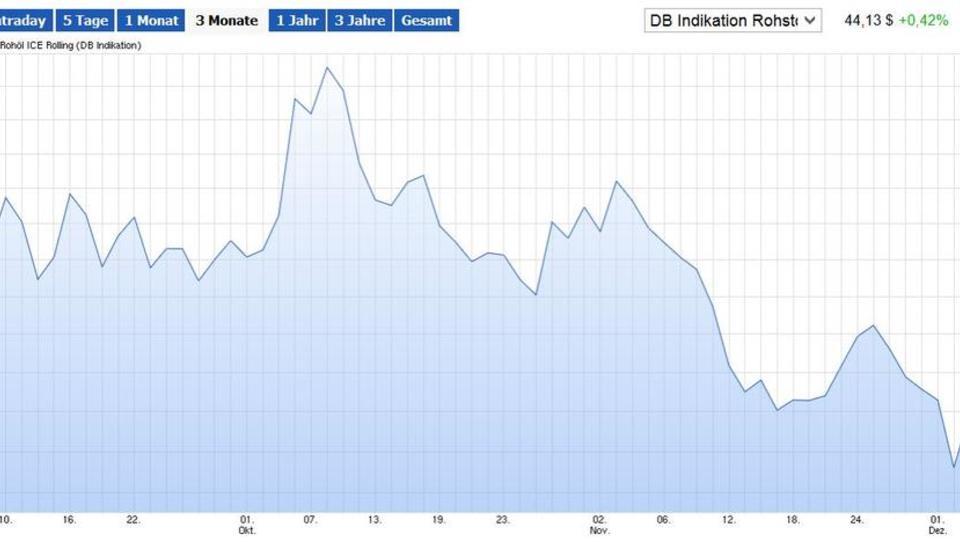 Ölpreis-Verfall gefährdet Staatsfonds von Russland und Norwegen