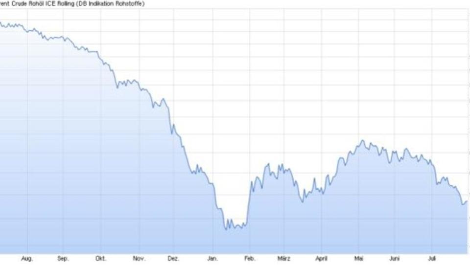 Shell streicht Stellen wegen Ölpreis-Verfall